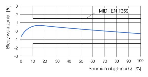Gazomierz-miechowy-BK-G10M-BK-G16M-A280-V6-bledy-wskazan