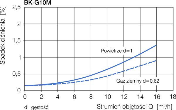 Gazomierz-miechowy-BK-G10M-spadek-cisnienia