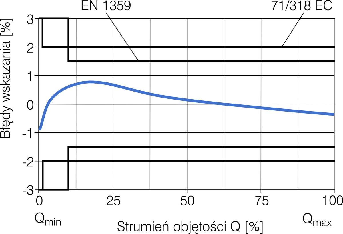 BK-G40 Krzywa błędów wskazania