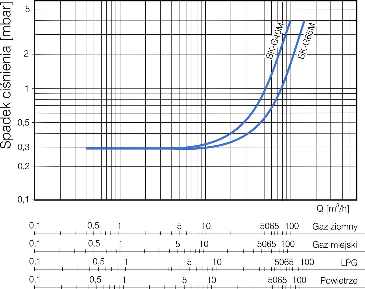 BK-G40 Krzywa spadków ciśnienia