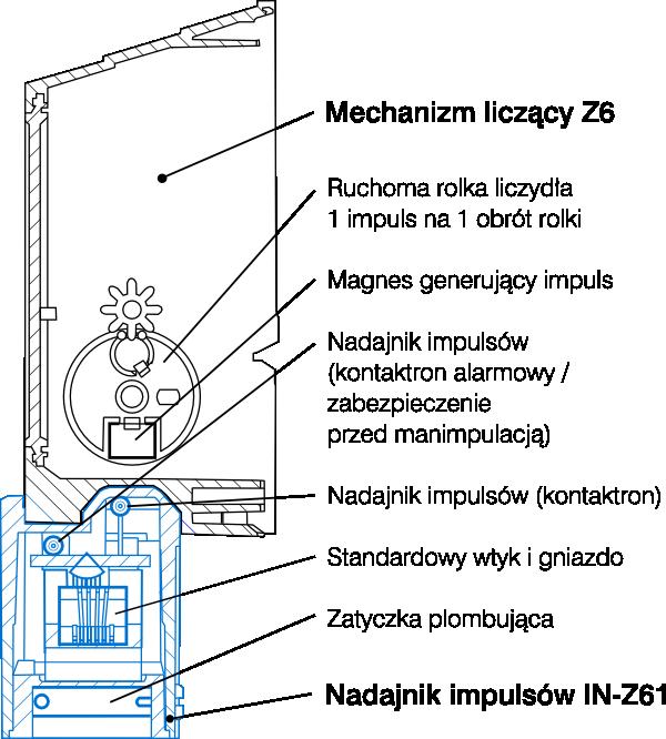 IN-Z61 nadajnik impulsów - przekrój