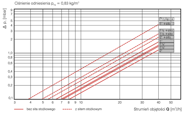 RVG-ST. Krzywa spadków ciśnienia